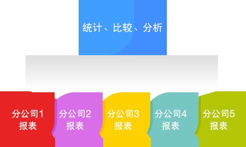 管家婆财务软件多组织机构管理